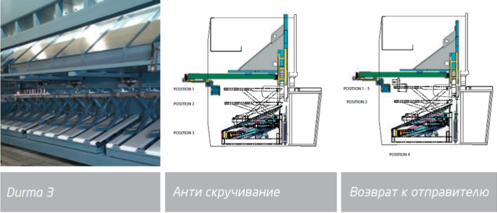 Схема работы станка